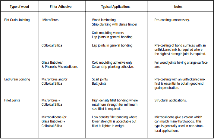 strength of adhesives in a lap joint essay